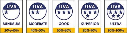 Símbolos Protección UVA rating - Paula Díaz